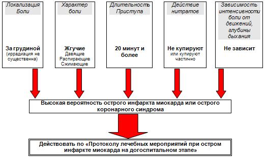 pervaya-pomoshch-pri-infarkte-miokarda