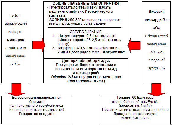 pervaya-pomoshch-pri-infarkte